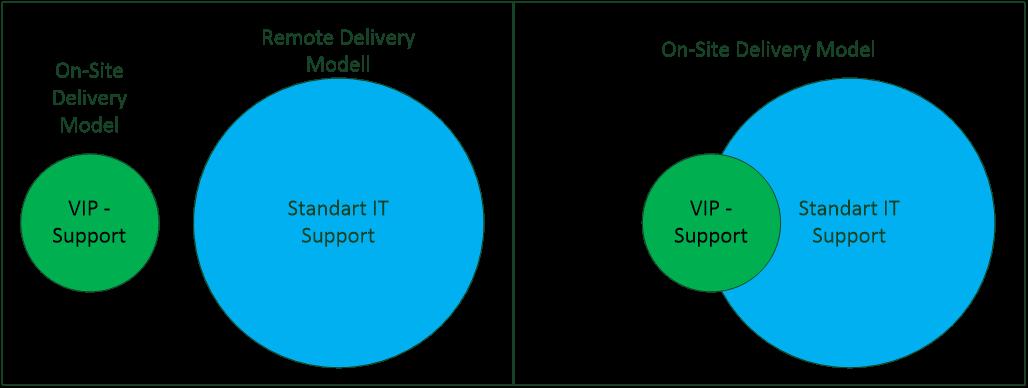 VIP Support - Ein unnötiges Konstrukt oder doch Tatsache