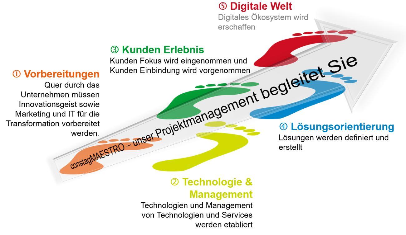 Der digitale Transformationsprozess
